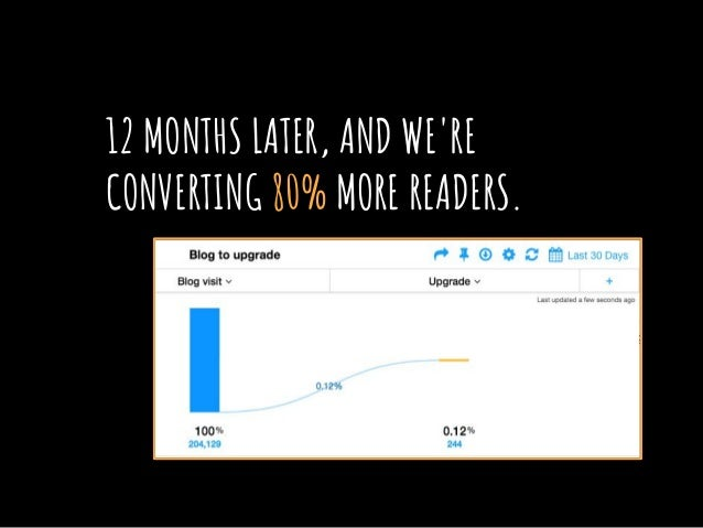 12 MONTHS LATER, AND WE'RE CONVERTING 80% MORE READERS.