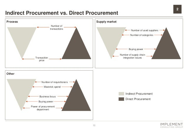 indirect procurement definition how to Purchase price generally, the largest single component of procurement expense is the purchase price of the item being procured for example, if a large factory is.