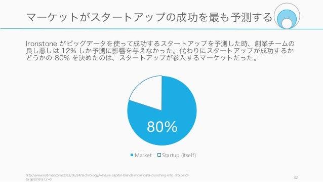 Ironstone がビッグデータを使って成功するスタートアップを予測した時、創業チームの 良し悪しは 12% しか予測に影響を与えなかった。代わりにスタートアップが成功するか どうかの 80% を決めたのは、スタートアップが参入するマーケット...
