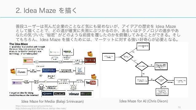 普段ユーザーは死んだ企業のことなど気にも留めないが、アイデアの歴史を Idea Maze として描くことで、どの道が確実に失敗にぶつかるのか、あるいはテクノロジの進歩やあ なたの気づいた 秘密 がどのような前提を覆したのかを俯瞰してみることがで...