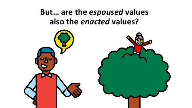 Espoused values and the enacted values