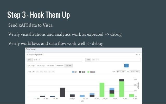 Step 3 - Hook Them Up Send xAPI data to Visca Verify visualizations and analytics work as expected => debug Verify workflo...