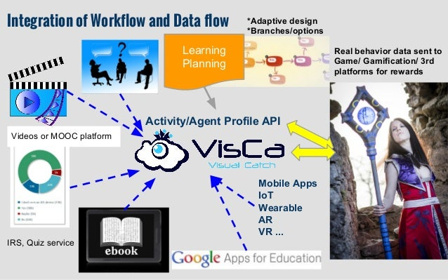 Learning Planning Activity/Agent Profile API IRS, Quiz service Integration of Workflow and Data flow *Adaptive design *Bra...