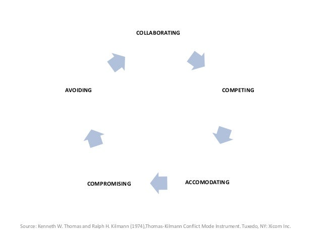 COLLABORATING COMPETING ACCOMODATINGCOMPROMISING AVOIDING Source: Kenneth W. Thomas and Ralph H. Kilmann (1974),Thomas-Kil...