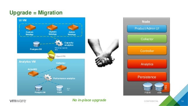 Upgrade = Migration No in-place upgrade UI VM Custom WebApp Admin WebApp Capacity analytics Rolled up capacity dataPostgre...