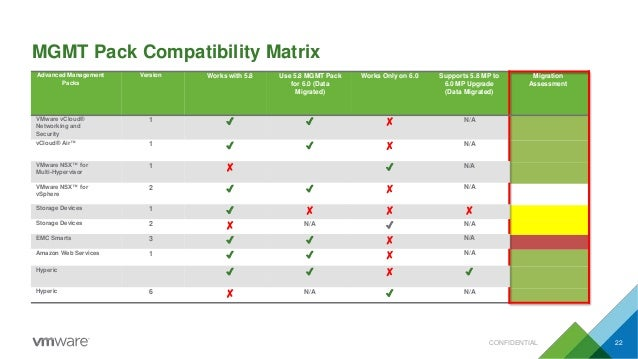 MGMT Pack Compatibility Matrix CONFIDENTIAL 22 Advanced Management Packs Version Works with 5.8 Use 5.8 MGMT Pack for 6.0 ...