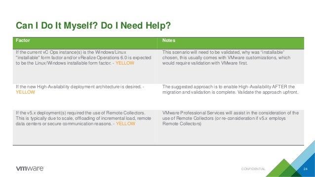 """Can I Do It Myself? Do I Need Help? CONFIDENTIAL 24 Factor Notes If the current vC Ops instance(s) is the Windows/Linux """"i..."""
