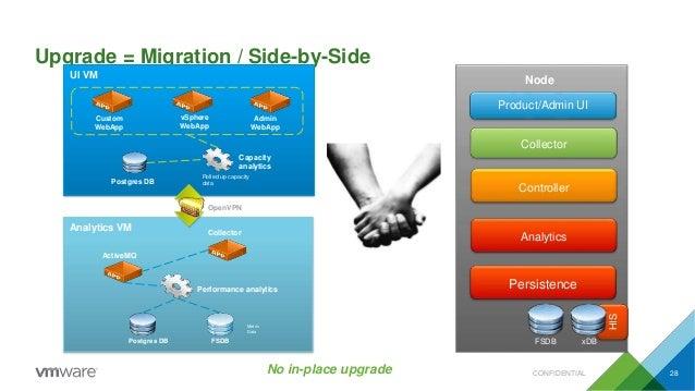 Upgrade = Migration / Side-by-Side CONFIDENTIAL 28No in-place upgrade UI VM Custom WebApp Admin WebApp Capacity analytics ...