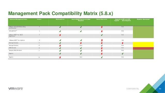 Management Pack Compatibility Matrix (5.8.x) CONFIDENTIAL 40 VMware NSX™ for vSphere 2 ✔ ✔ ✗ N/A Advanced Management Packs...