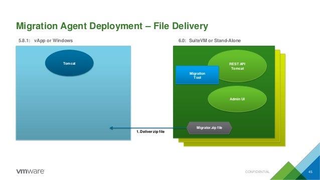 Migration Agent Deployment – File Delivery Tomcat 5.8.1: vApp or Windows 6.0: SuiteVM or Stand-Alone REST API Tomcat Migra...