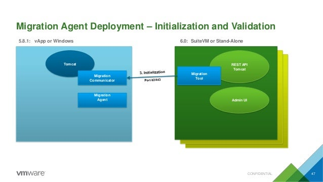 Migration Agent Deployment – Initialization and Validation Tomcat 5.8.1: vApp or Windows 6.0: SuiteVM or Stand-Alone REST ...