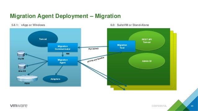 Migration Agent Deployment – Migration Tomcat 5.8.1: vApp or Windows 6.0: SuiteVM or Stand-Alone REST API Tomcat Admin UI ...