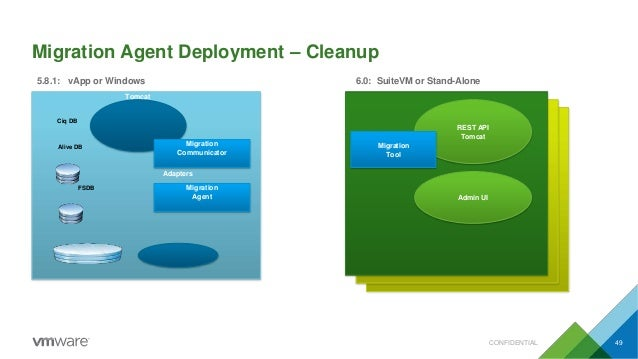 Migration Agent Deployment – Cleanup REST API Tomcat Admin UI Migration Tool Tomcat Ciq DB Alive DB Adapters FSDB CONFIDEN...