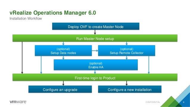 vRealize Operations Manager 6.0 Installation Workflow Deploy OVF to create Master Node Run Master Node setup (optional) En...
