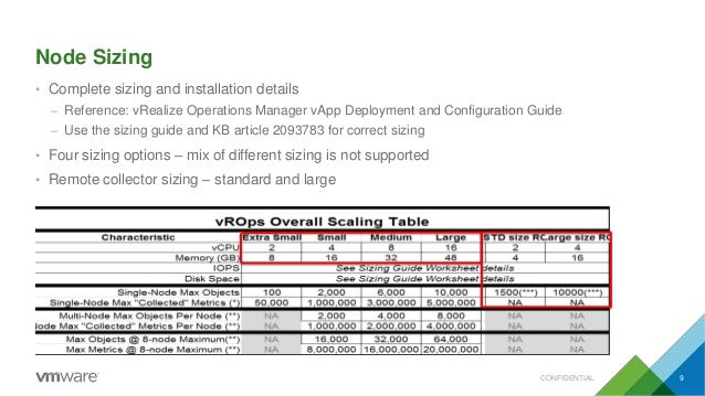 Node Sizing • Complete sizing and installation details – Reference: vRealize Operations Manager vApp Deployment and Config...