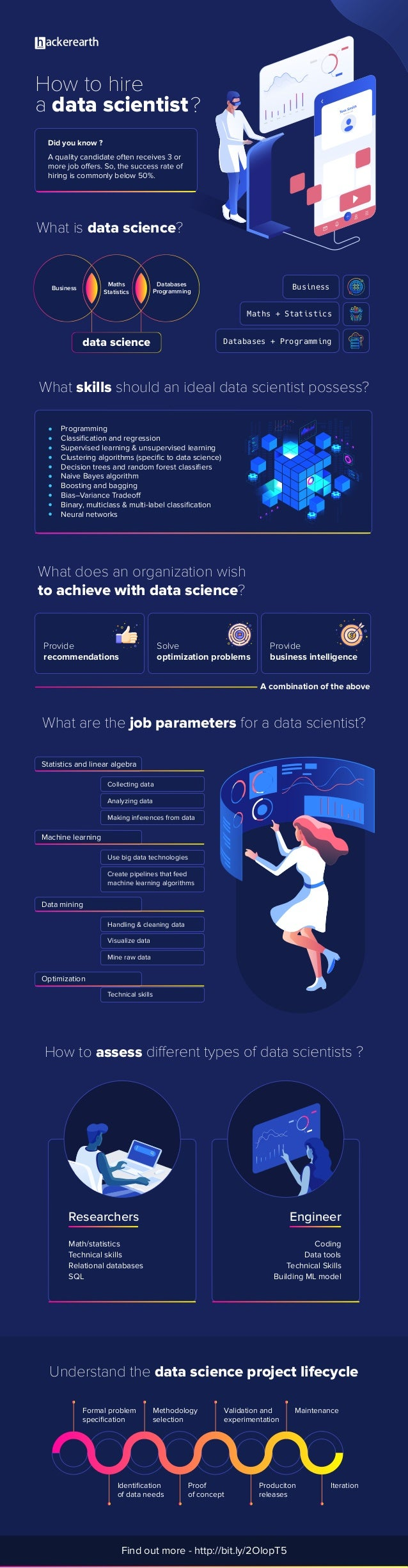 How to hire a data scientist What skills should an ideal data scientist possess? What is data science? What does an organi...