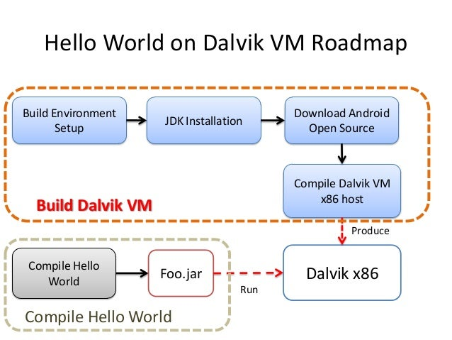How to implement a simple dalvik virtual machine