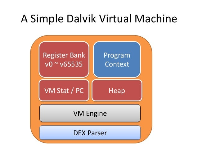 Mandatory Access Control for the Android Dalvik Virtual Machine