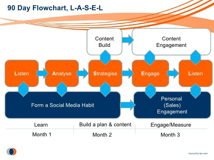 How to implement a social media marketing strategy in 90 days sept
