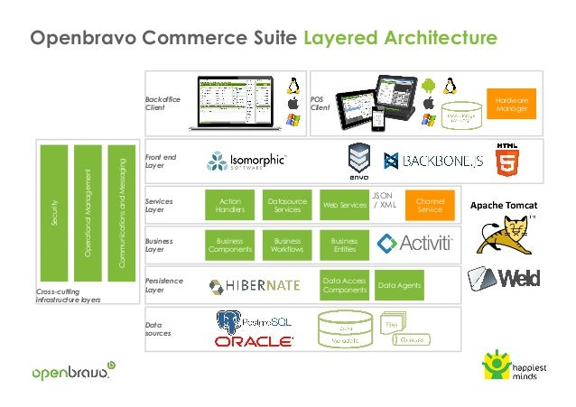 How to implement omnichannel architecture for E commerce architecture