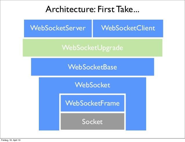 WebSockets in nodejs