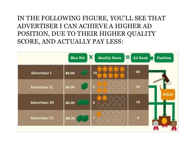 Bids Ads Quality Score Advertisers with slightly lower Quality Scores may still be able to achieve strong ad positioning, ...