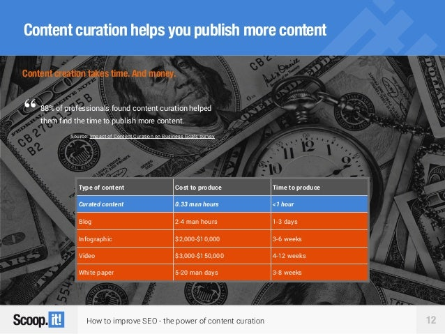 How to improve SEO - the power of content curation 12 Content curation helps you publish more content Type of content Cost...
