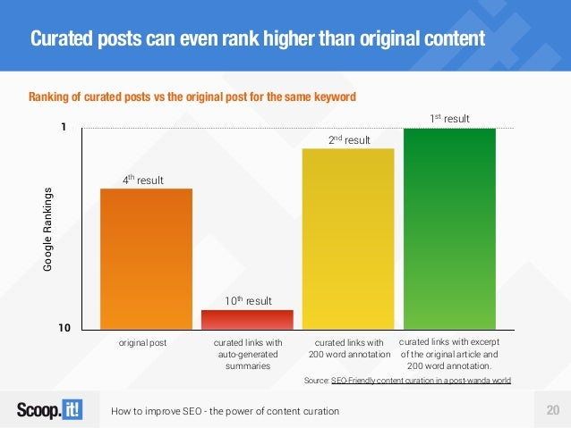 How to improve SEO - the power of content curation 20 Curated posts can even rank higher than original contentGoogleRankin...