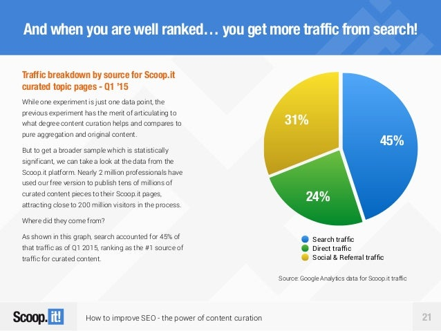 How to improve SEO - the power of content curation 21 And when you are well ranked… you get more traffic from search! 31% ...