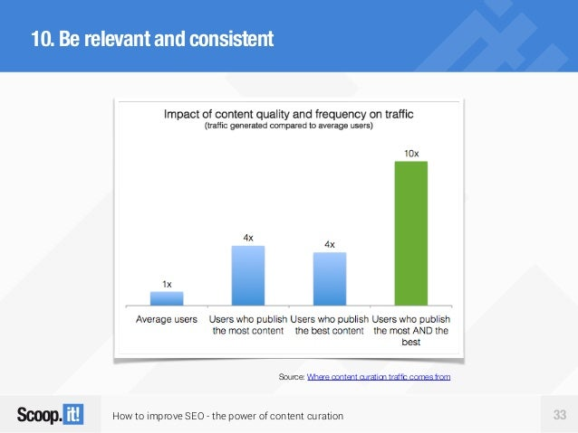 How to improve SEO - the power of content curation 33 10.Be relevant and consistent Source: Where content curation traffic ...