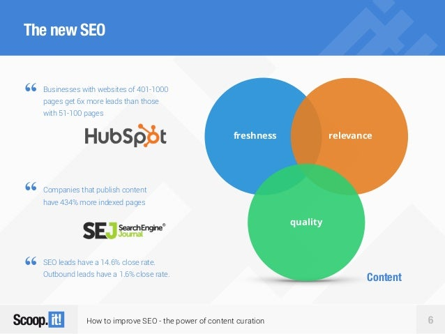 """How to improve SEO - the power of content curation 6 The new SEO Content """" Companies that publish content have 434% more i..."""