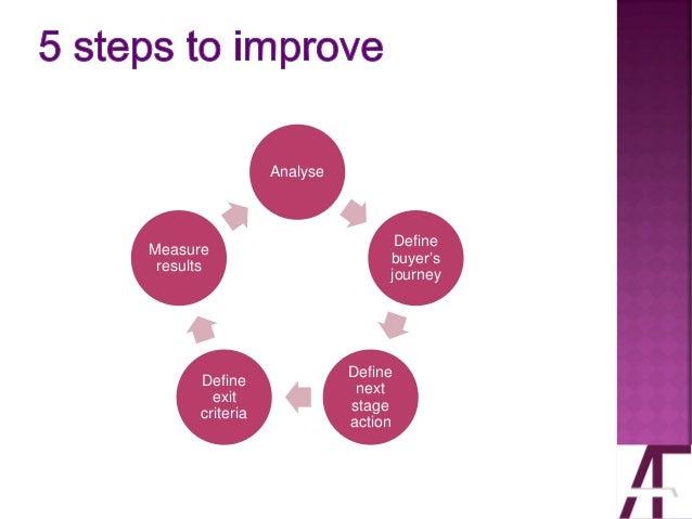 Analyse Define buyer's journey Define next stage action Define exit criteria Measure results