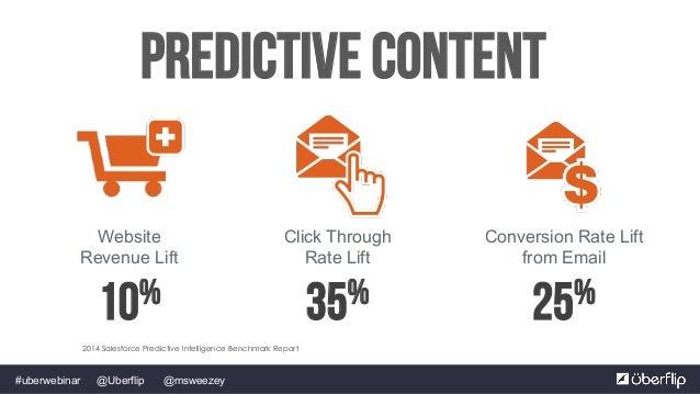 @msweezey@Uberflip#uberwebinar Predictive Content Conversion Rate Lift from Email 25% Website Revenue Lift 10% Click Throu...