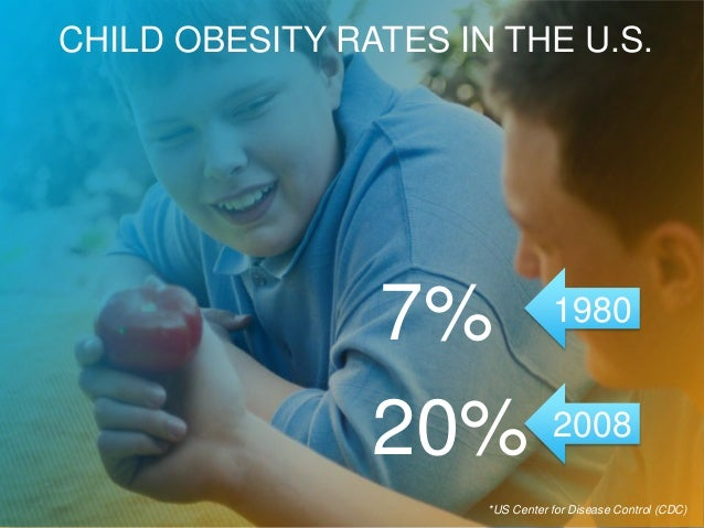 ACTIVE Network Company Confidential1CHILD OBESITY RATES IN THE U.S.7%20%19802008*US Center for Disease Control (CDC)