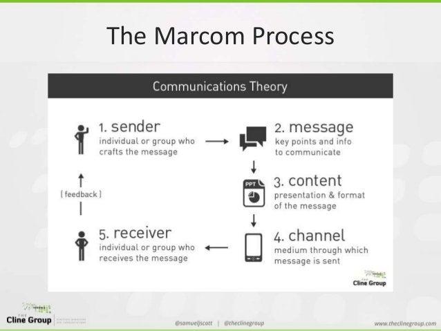 The Marcom Process