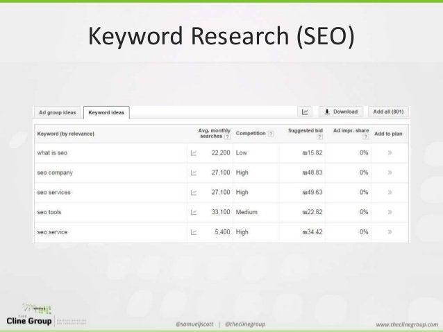 Keyword Research (SEO)
