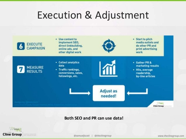 Execution & Adjustment  Both SEO and PR can use data!