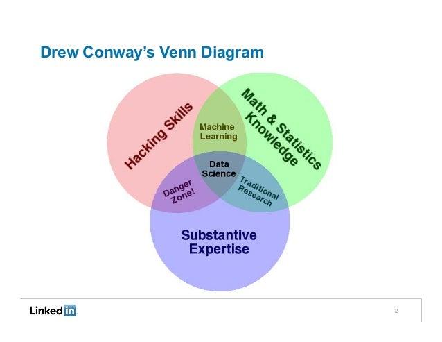 Drew conways venn diagram 2 ccuart Gallery