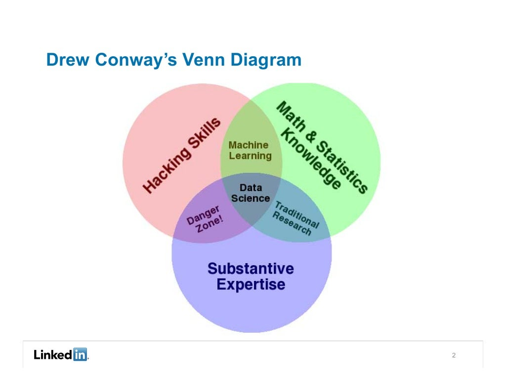Drew Conways Venn Diagram 2 Logic
