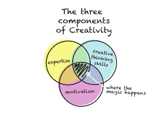 ... The three components of Creativity expertise motivation creative  thinking skills where the magic happens ...