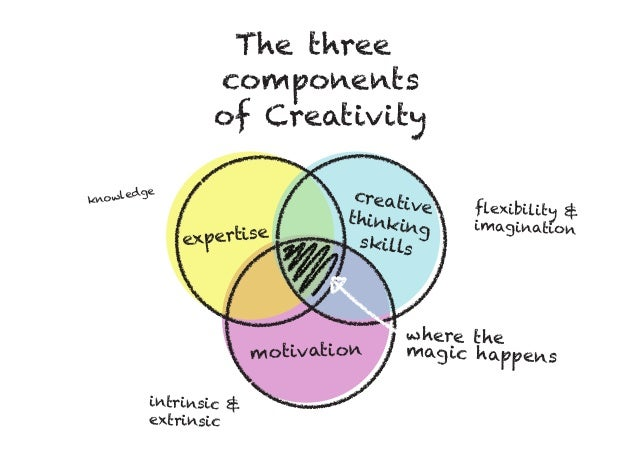 knowledge flexibility & imagination intrinsic & extrinsic The three components of Creativity expertise motivation creative ...