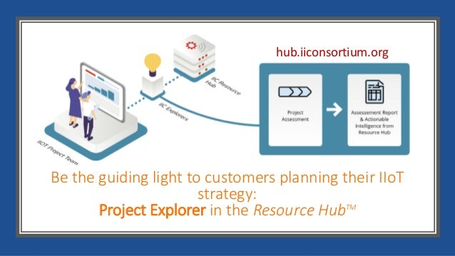 Deliver guidance found in the Resource Hub • Actionable intelligence • Testbed insights • Directory of IIoT experts • Coll...