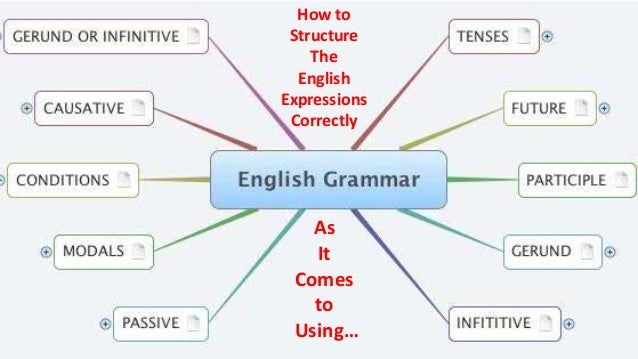 Learn English - Speak English - English Grammar, writing ...