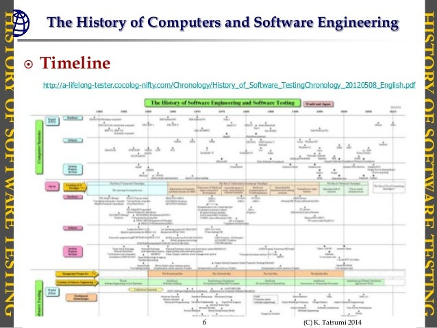 How to Learn The History of Software Testing