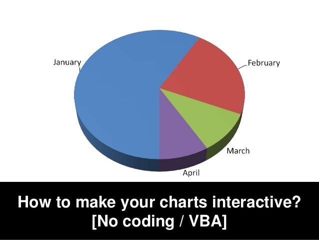How to make your charts interactive? [No coding / VBA]