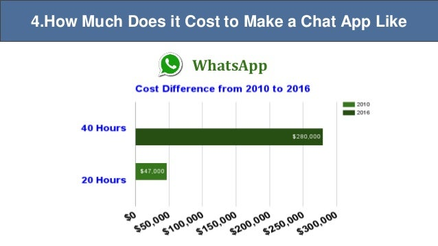 How to make a chat application like whatsapp viber line wechat 2016whatsapp 7 4 much does it cost to make a chat app ccuart Gallery