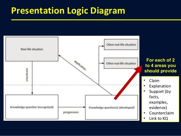 https://image.slidesharecdn.com/howtomakeagreattokpresentation-141015130937-conversion-gate02/95/how-to-make-a-great-theory-of-knowledge-presentation-9-638.jpg?cb\u003d1413378806
