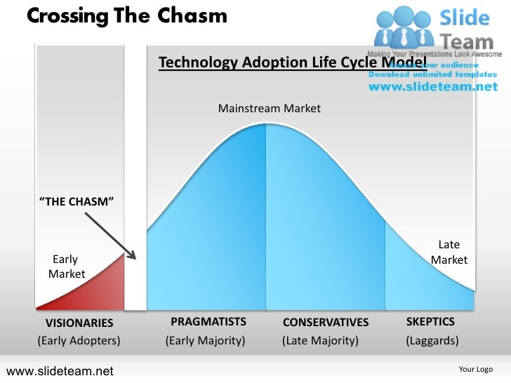 Crossing The Chasm                               Technology Adoption Life Cycle Model                                     ...