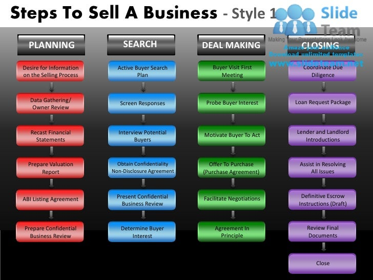 Steps To Sell A Business - Style 1     PLANNING                   SEARCH                 DEAL MAKING                 CLOSI...