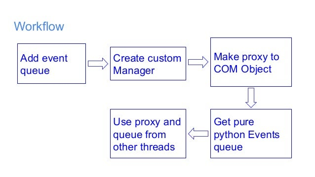 How to make friends python with win32 api